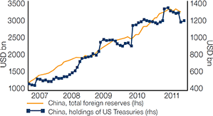 Diagram 2: China seeks to become less exposed to US Treasury market