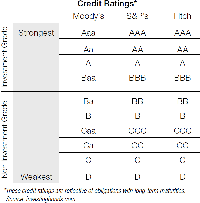 Corporate credit ratings treasury today table 1 credit ratings reheart Image collections