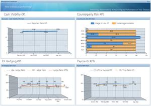 Diagram 2: IT2 KPI Dashboard
