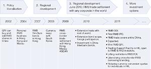 Figure 2: The process of renminbi internationalisation