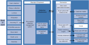 Chart 1: Standard Chartered's STR Solution