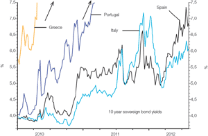 Chart 1: Spain and Italy are still treading dangerous territory: Ten year government bond yields too high to be sustained.