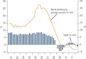 Chart 1: Bank credit to Spanish private sector is declining, undermining economic growth