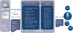 Diagram 1: SEPA Services and Mandate Management