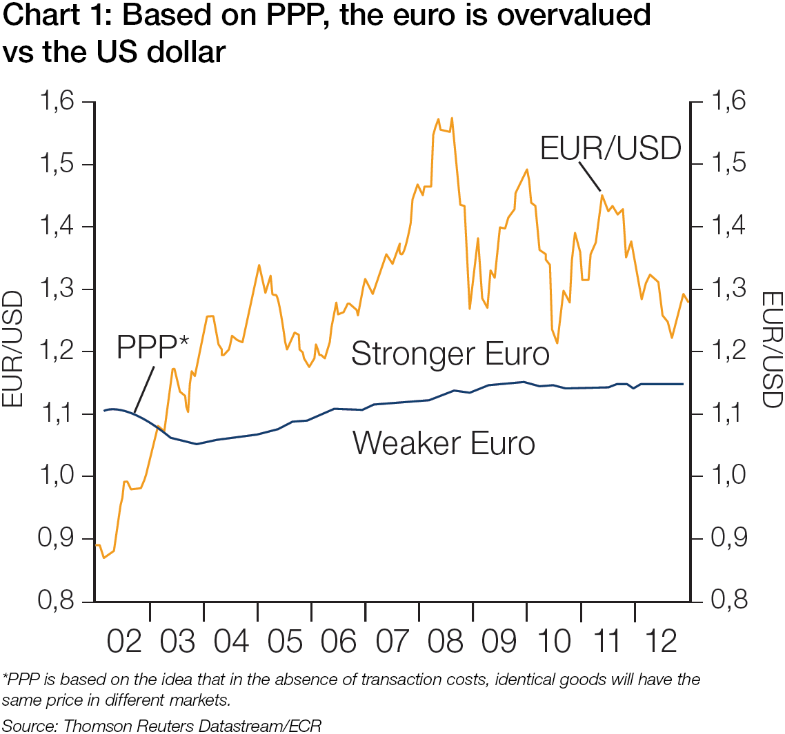 Central banks dont control eurusd treasury today chart 1 based on ppp the euro is overvalued vs the us dollar nvjuhfo Images