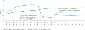 Chart 1: Shadow banking versus traditional banking sector assets (US), 2004-2011