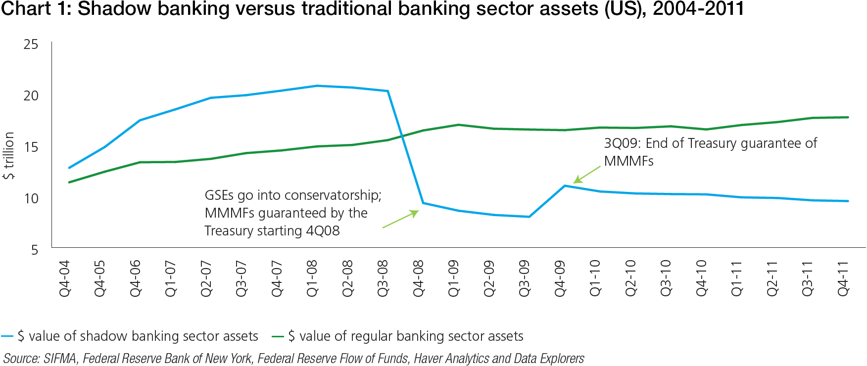 A hazy shade of banking treasury today chart 1 shadow banking versus traditional banking sector assets us 2004 2011 nvjuhfo Gallery