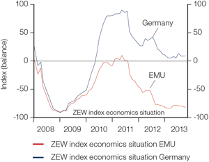 Chart 1: Germany: not immune to the euro crisis