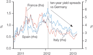Chart 2: Yield spreads could rise again