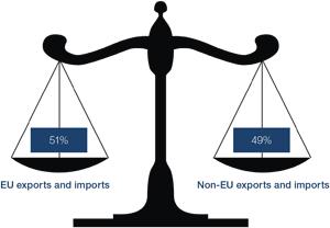Chart 4: Balance of trade