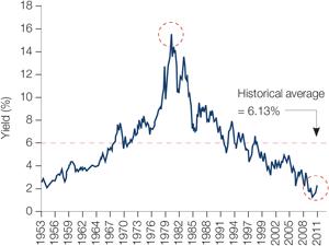 Chart 1: Yield on US ten-year Treasury bond