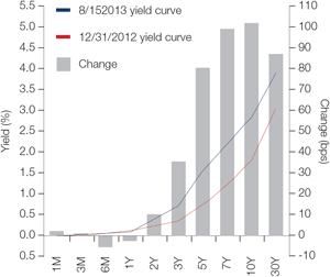 Chart 2: Yield curve US Treasury's