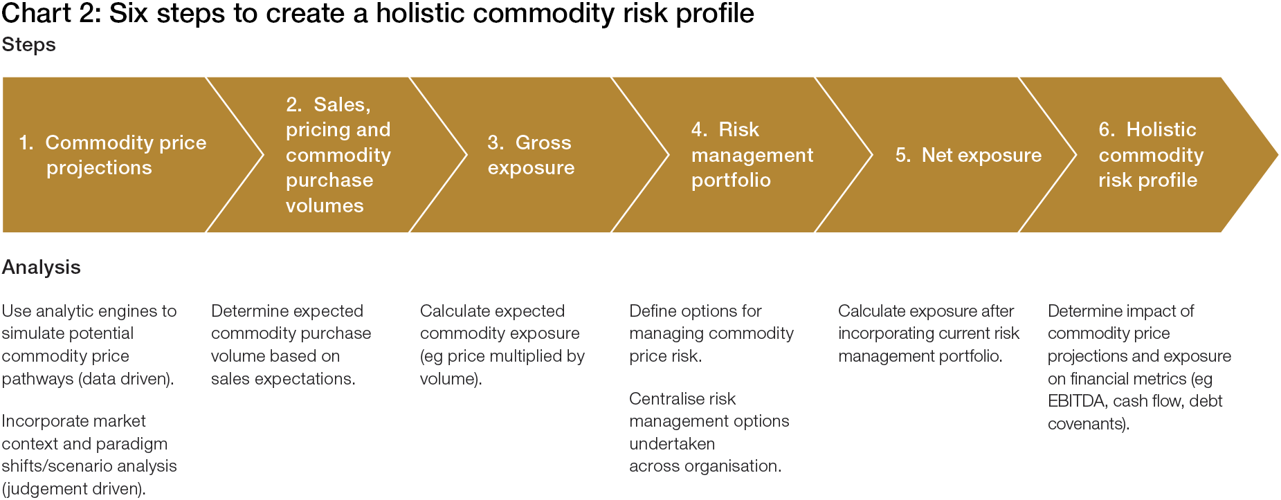 risk management and price volatility