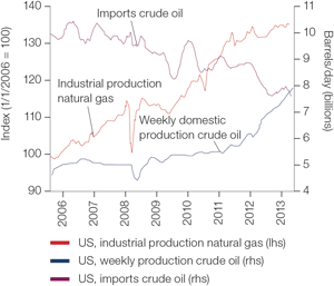Chart 1: US economy becomes less dependant on oil imports as domestic gas and oil production become more important substitutes