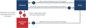 Chart 1: Fundamentals of receivables financing