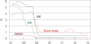 Chart 1: Euro-area, US, Japan and UK official interest rates