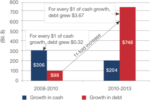 Chart 2: Debt and cash growth: 2008-2010 vs 2010-2013