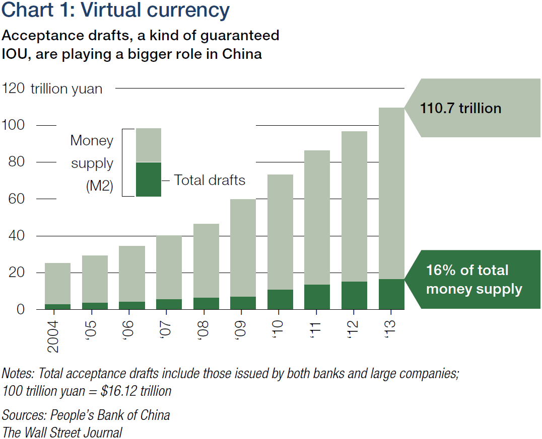 Chart 1 Virtual Currency
