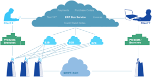 Diagram 1: Fully networked environment approach to SCF