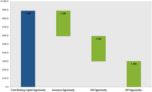 Chart 1: Working Capital Opportunity Assessment