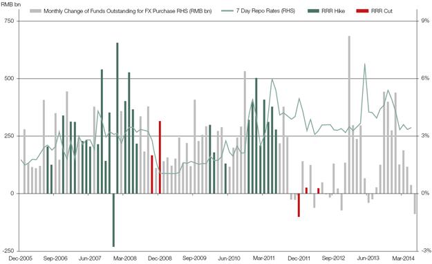 Interest rate risk in forex market