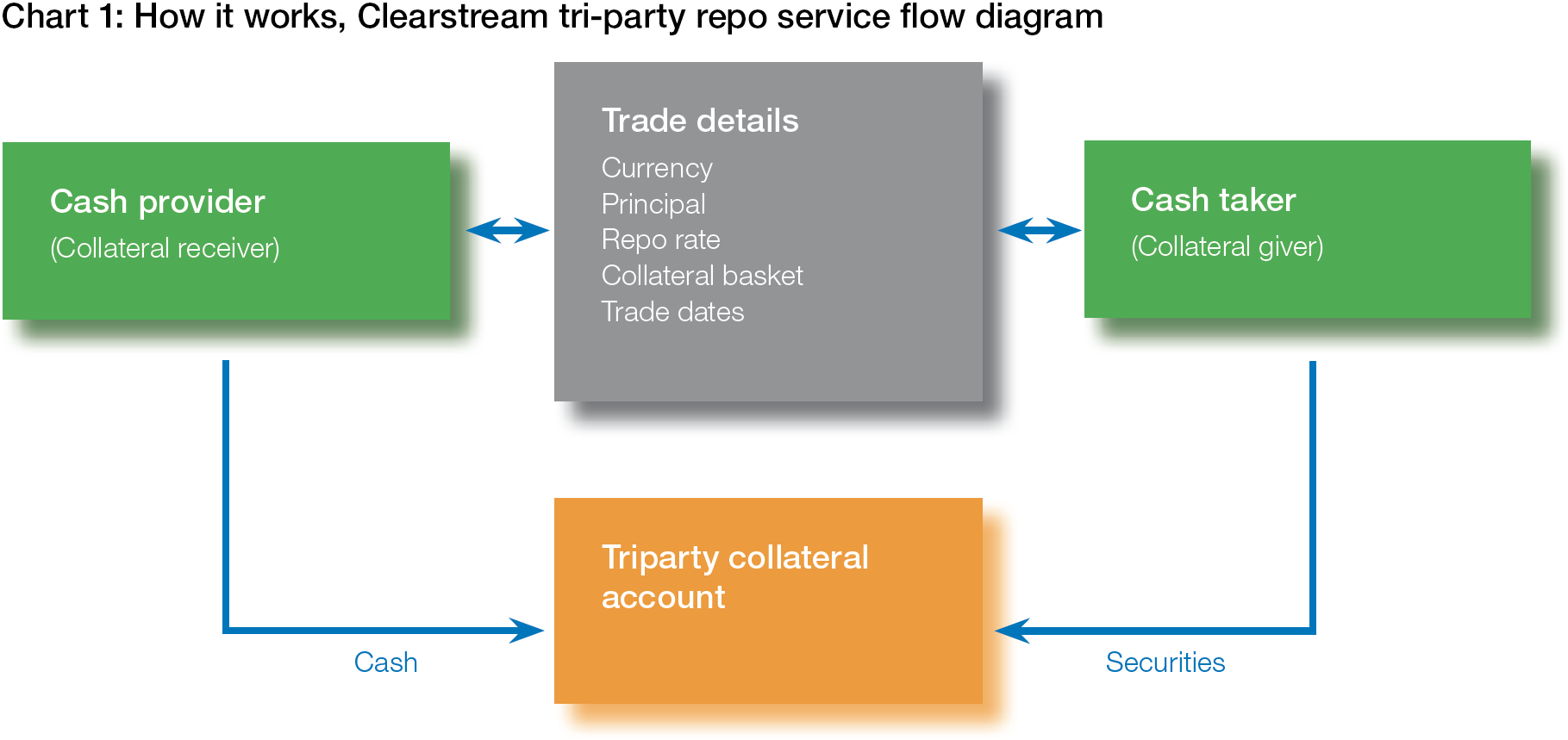A Closer Look At Tri Party Repos Treasury Today