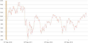 Chart 1: MSCI Emerging Markets Index performance