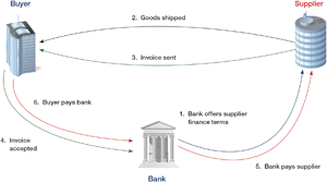 Figure 1: Supplier finance: the mechanics