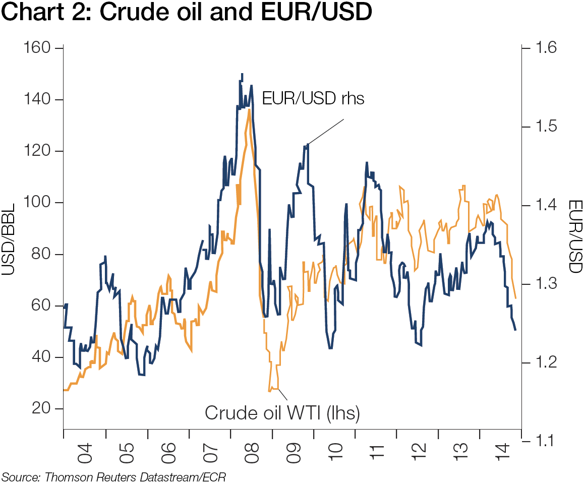 Lower oil price to boost eurusd treasury today chart 2 crude oil and eurusd nvjuhfo Images