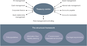Diagram 1: Typical centralised treasury structure