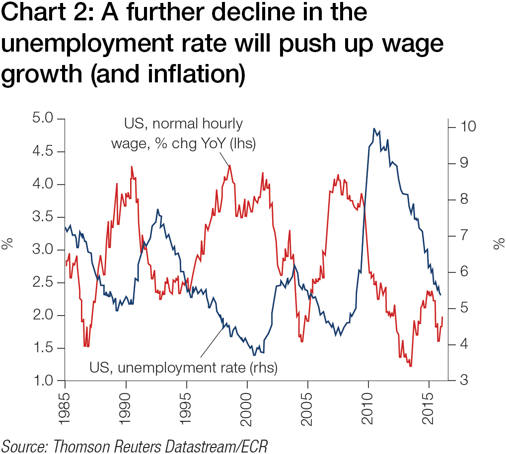 Reading the signs treasury today chart 2 a further decline in the unemployment rate will push up wage growth and inflation geenschuldenfo Choice Image