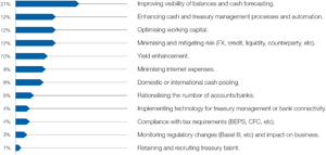 Chart 1: Treasury priorities 2015