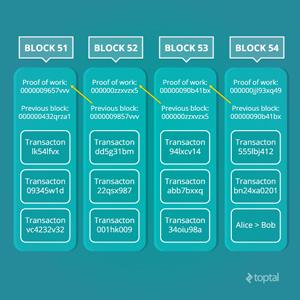 Diagram 1: Example of a blockchain