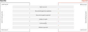 Chart 1: Payment risk ladder