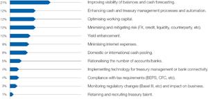 Chart 1: Treasury priorities 2015