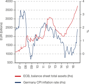 Chart 2: Higher inflation in Germany raises pressure on ECB to tighten monetary policy