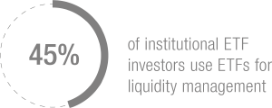 Infographic 2: 45% of institutional ETF investors use ETFs for liquidity management
