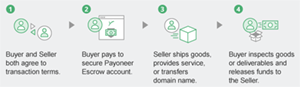 How Payoneer Escrow works