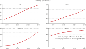 Chart 1: An ageing population and rising government debt pose a serious economic threat