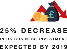 25% decrease in UK business investment expected by 2019