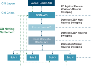 Diagram 1: USD cross-border pooling solution between TDK Japan and TDK China