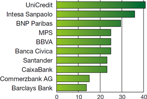 Banks most exposed to peripheral1 Eurozone debt First half of 2011 ($ billion)
