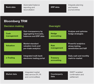 Chart 1: TRM workflow