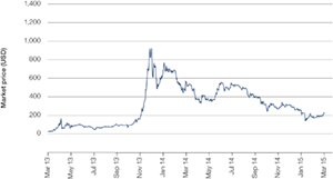 Chart 1: Bitcoin value relative to US