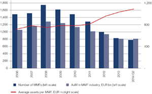 Chart 2: Consolidation in euro-area MMF industry