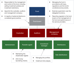 Chart 2: Fund governance – who does what
